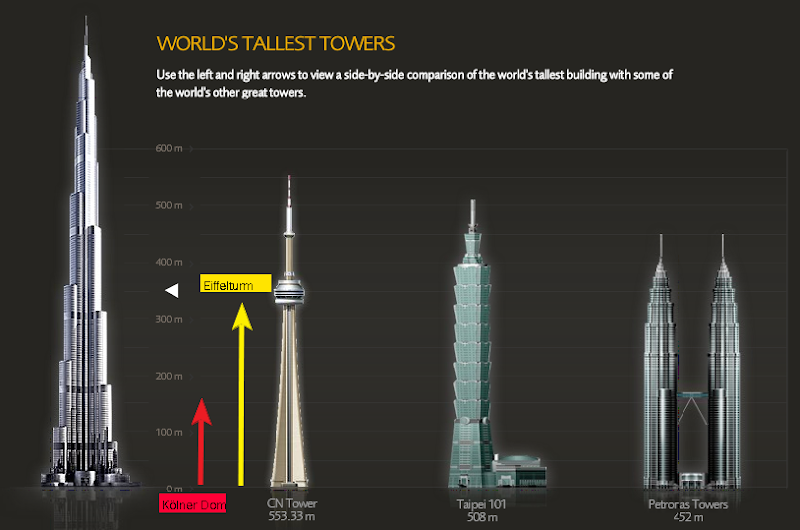 Highest-Building-World-Dubai-Burj-Tower