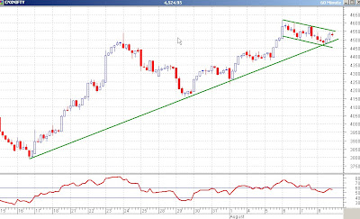Nifty 60 minutes Chart - A Falling Trend Channel