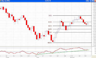 Nifty Daily Chart - Fibonacci Retracement Levels