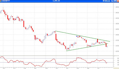 Nifty 30 Minutes Chart - Symmetrical Triangle Broken, Target 4160