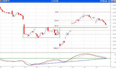Nifty 30 Minutes - Fibonacci Retracement Levels provide support, MACD maintains sell
