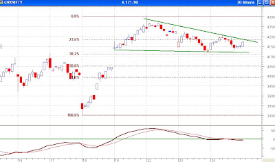 Nifty 30 Minutes Chart - Contracting Triangle with Straight Bottom, MACD suggests indecision