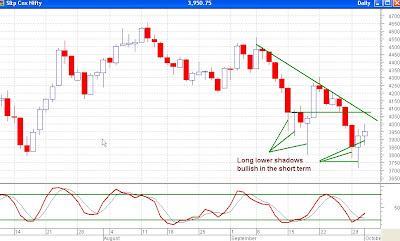 Nifty Daily Chart - Long Lower Shadows and Stochastics Bullish in Short Term