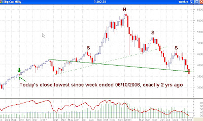 Nifty Weekly Chart - New Head and Shoulders Pattern Formed
