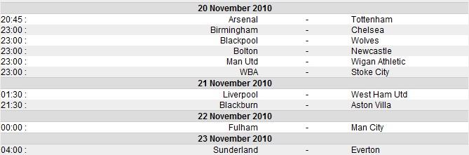 Dah masuk minggu ke-14 ya, perlawanan Liga Perdana Inggeris ni. Jadual