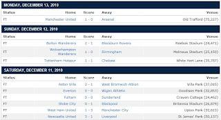 dan Kedudukan Terkini Liga Perdana Inggeris 2010/2011 (Latest EPL