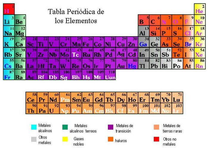 Liceo nacional jose joaquin casas tabla peridica de los elementos tabla peridica de los elementos urtaz Choice Image