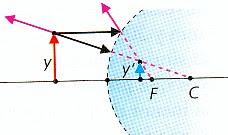 Espejos espejos tipos y caracteristicas for Espejos esfericos convexos