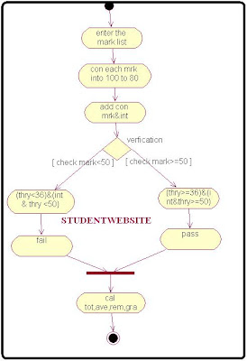 Activity Diagram for Student Mark Analysis