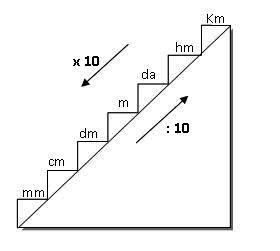 Cara Mudah Belajar Matematika Konversi Satuan