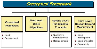conceptual framework for financial reporting essay The conceptual framework for financial reporting the conceptual framework was issued by the iasb in september 2010 financial reporting essay 1444 words.