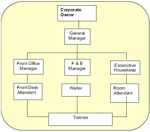 contoh struktur organisasi hotel kecil contoh struktur organisasi