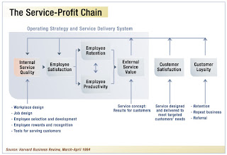 6 Essential Links Of a Successful 'Service Profit Chain'
