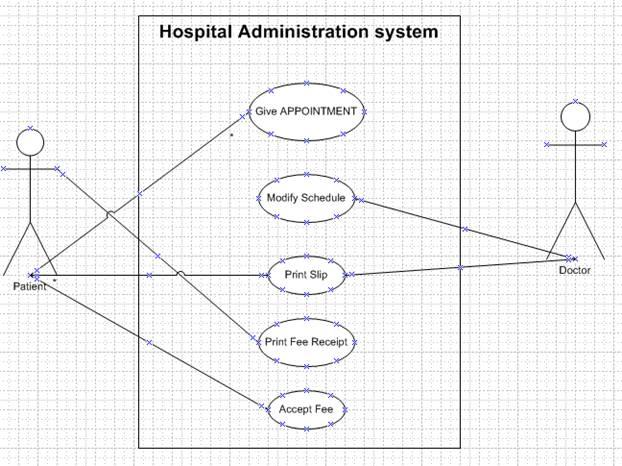 case study hospital management system uml diagrams Seminar report & project report (ppt,pdf,doc,zip) uml diagrams for travel and tourism management system.