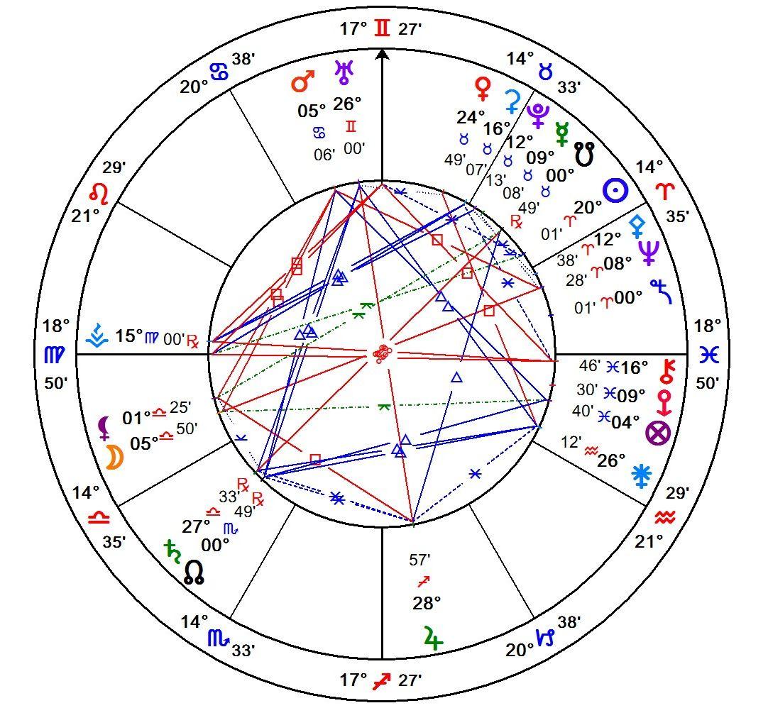 Zodiac Sign Chart The chart below, horoscope