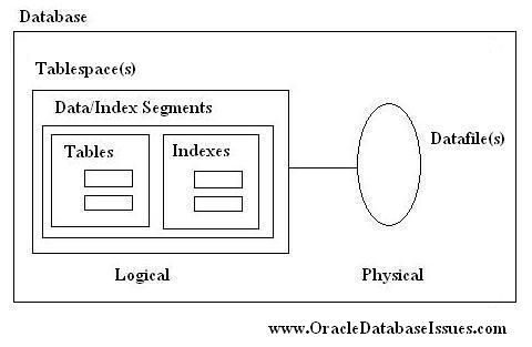 Graphical View Of Oracle Database Storage Structures