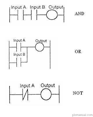 industrial automation tutorial