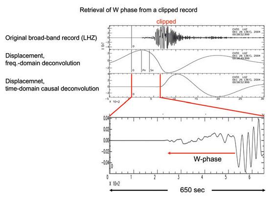 Pemodelan gempa tsunami contoh rekaman asli sinyal broadband gempa beramplitude terjepit di luar skala dan dekonvolusi domain frekwensi rekaman kedua dari atas serta filter ccuart Gallery