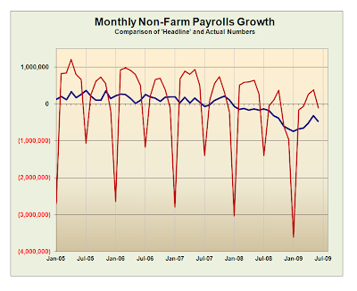 Monthly Non-Farm Payrolls Growth