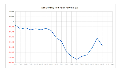 Net Monthly Non-Farm Payrolls
