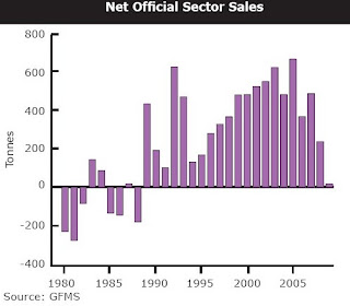 net official sector sales - gold