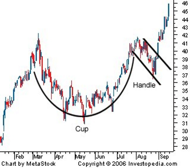 Jesse S Caf 233 Am 233 Ricain Gold Cup And Handle Formation Update