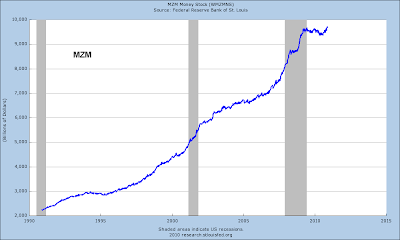 inflation / stats  money supply  Mzm