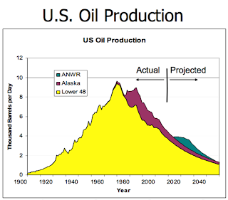 US oil production has been in serious decline for decades, including in Alaska