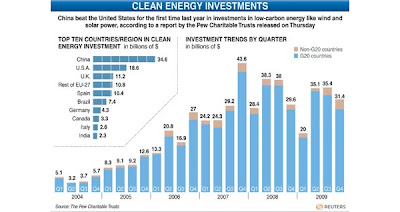 Cleantech investment by governments through 2009