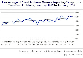 Chart of increasing cash flow problems of small business