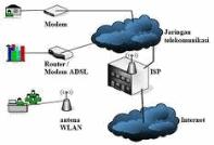 koneksi internet melalui ISP