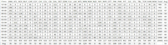 Finnish Games Played by Season and Team Since 1997-98