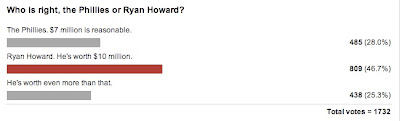 Ryan Howard is worth more than $10 Million a year