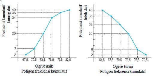 Rumus statistika menyajikan data dalam bentuk tabel distribusi ogive naik apabila grafik disusun berdasarkan distribusi frekuensi kumulatif kurang dari sedangkan ogive turun apabila berdasarkan distribusi frekuensi ccuart Gallery