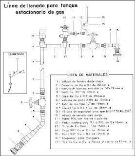 Productos y servicios linea de llenado gas lp for Instalacion de gas lp