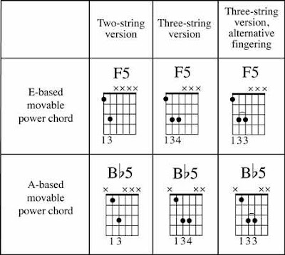 Picture about guitar power chord with details | Free Guitar Chords ...