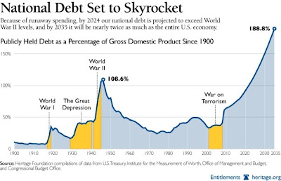 National Debt Over Time
