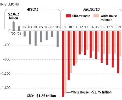 The Bush deficit vs the Obama deficit
