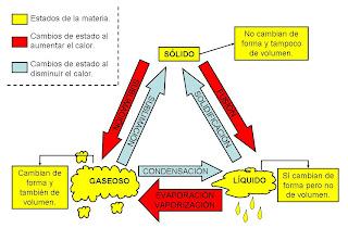 http://dl.dropboxusercontent.com/u/6137012/actividades/cono/unida6/unida6.htm#