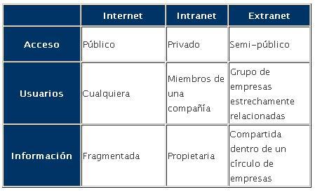 La Bitacora de AudieMan: Internet - Extranet - Intranet