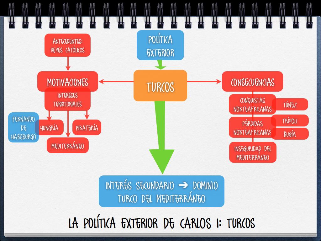 Profeshispanica esquemas sobre la pol tica exterior de for La politica exterior de espana