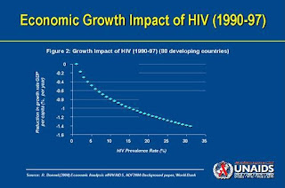 economic consequences of aids hiv Impact of hiv and aids in cameroon through 2020 this document provides an analysis of the epidemic and its the aids pandemic slows economic development efforts and erodes the social fabric throughout sub-saharan africa.