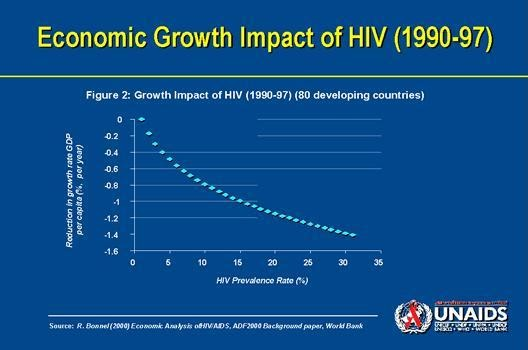 socio economic impact of hiv and Socioeconomic consequences of hiv/aids kathleen beegle a and joachim de  weerdt b rigorous empirical research on the socioeconomic effects of aids is.