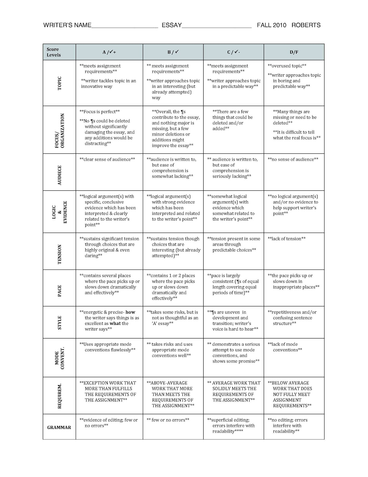 rubric for grading essay questions