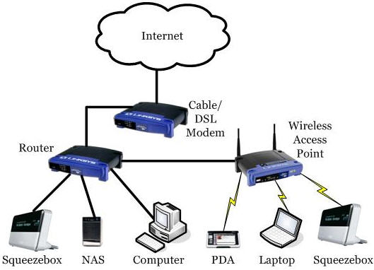Internet Connection Hotels