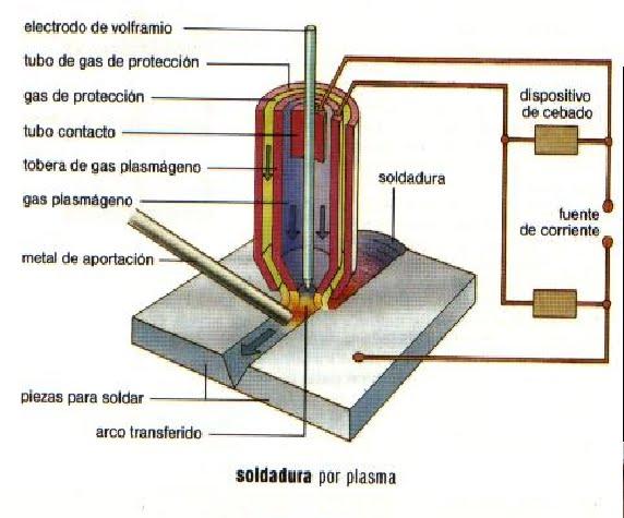 Arco Gas >> soldadura: PROCESO GTAW-PAW