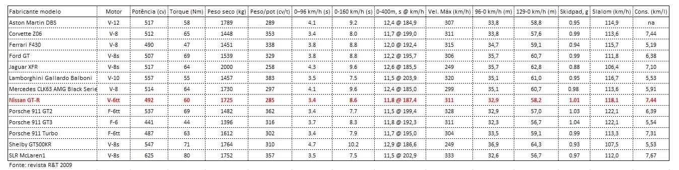 nissan gtr no brasil NISSAN GT-R: O SAMURAI VERSUS AS LEIS DA FÍSICA R 26T supercars data