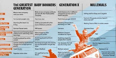 busplunge: The Greatest Generation, Baby Boomers ...