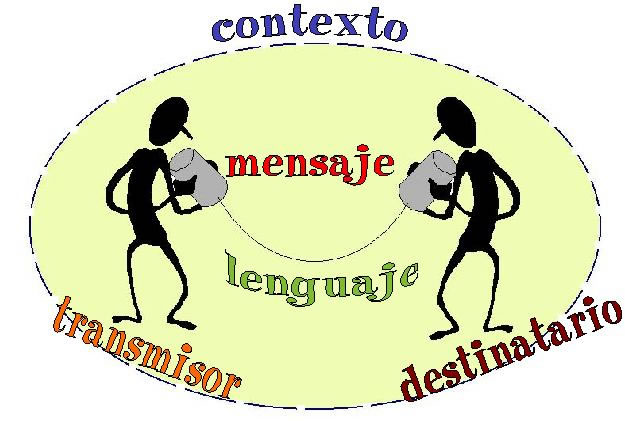 comunicacion definicion:
