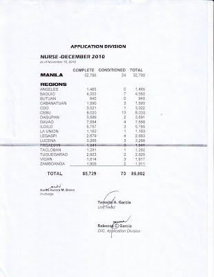 Statistics on the Number of Examinees for the December 2010 NLE